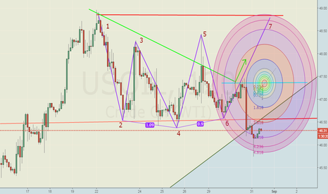 USOIL: US Crude Oil.. Remain in Rang Bound