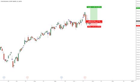 PKG: Stock long idea