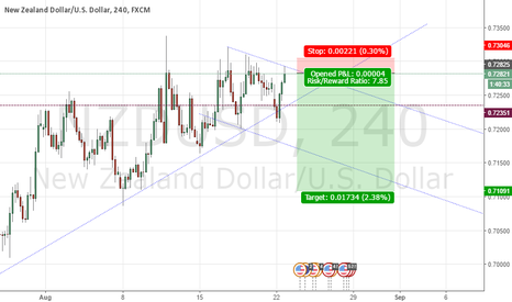 NZDUSD: USD strength over weaker NZD