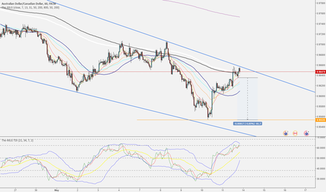 AUDCAD: AUDCAD - Simple Sell