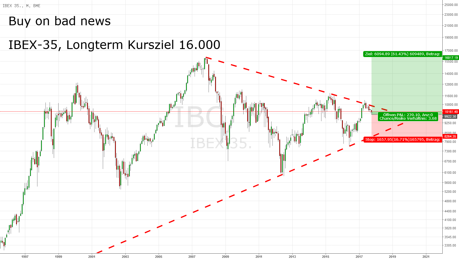 IBEX-35, Long Term View: Buy On Bad News