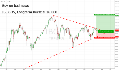 IBC: IBEX-35, Long Term View: Buy On Bad News