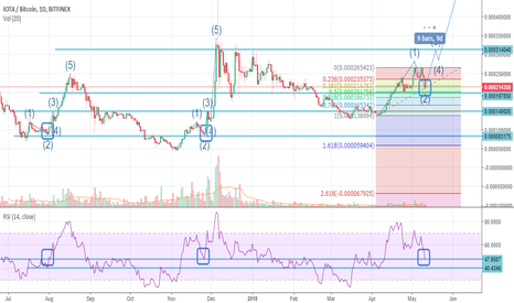 IOTBTC: End of wave 2 ??