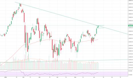 DJI: Dow Jones Bull Flag?