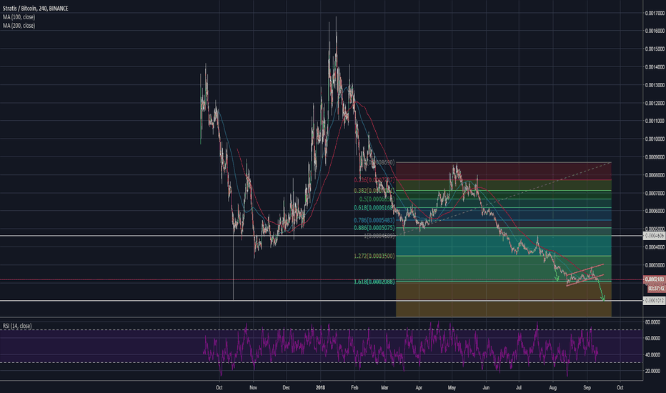 STRATBTC: Stratis approaching all-time low