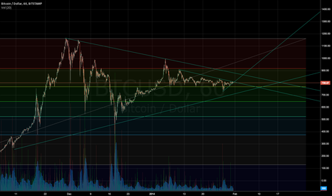 BTCUSD: BTC long term consolidation
