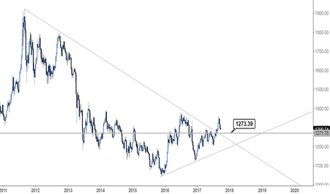 XAUUSD: Gold expecting a retest