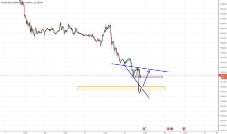 GBPAUD: GBPAUD trading Idea