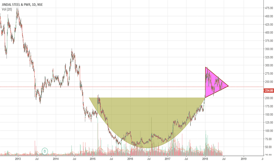 JINDALSTEL: chart pattern recognition ,cup and handle, triangle
