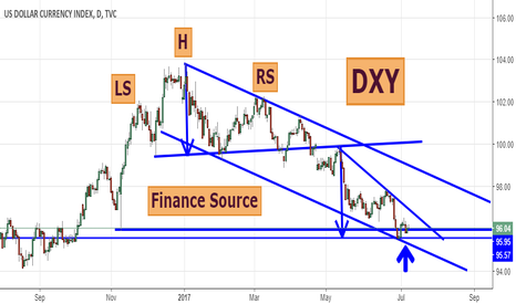 DXY: DXY - US DOLLAR INDEX