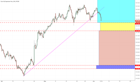 EURJPY: EURJPY 5 COLOR AREAS