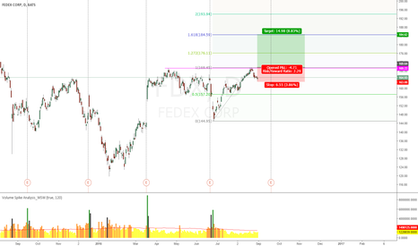 FDX: FDX @ important level wait for bull candle pattern