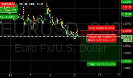 EURUSD: Price forecast for EURUSD 1.049042