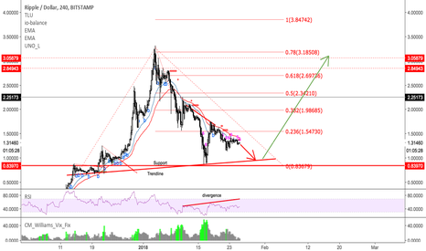 XRPUSD: Get ready to get long XRP