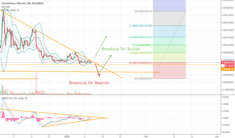 EMC2BTC: Prepare for triangle breakout EMC2 BTC