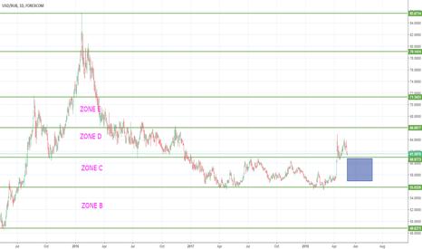 USDRUB: USDRUB buy zone 60-56