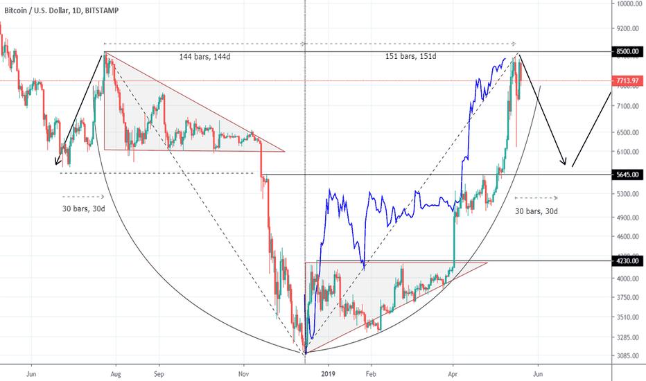 Coinbase What Time Do Coins Arrive Tradingview Btcusd