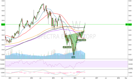 SE: Spectra Energy Corp