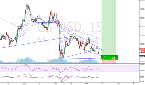 GBPUSD: Lets see the first mover! - Im wating for my entry