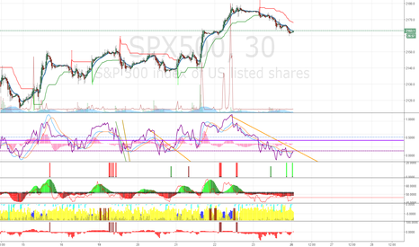 SPX500: Sclap Trade for a Upswing in SPX
