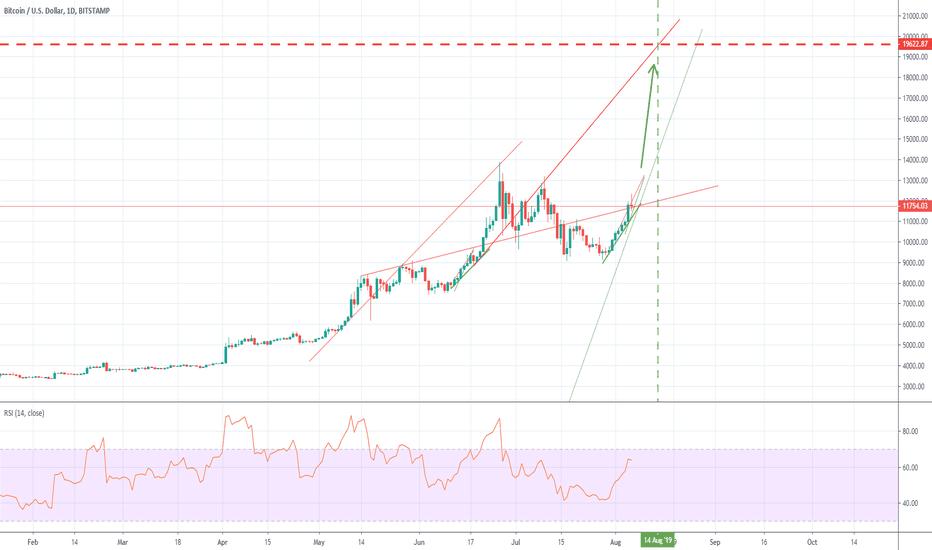 Pivot Points — Trend Analysis — TradingView