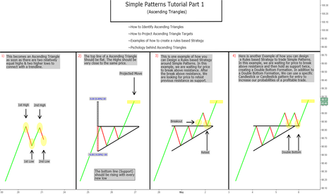 DXY: Simple Patterns Tutorial Part 1. Ascending Triangles