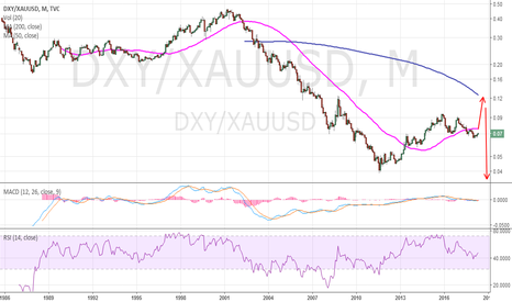 DXY/XAUUSD: US. DOLLAR INDEX IN TERMS OF GOLD