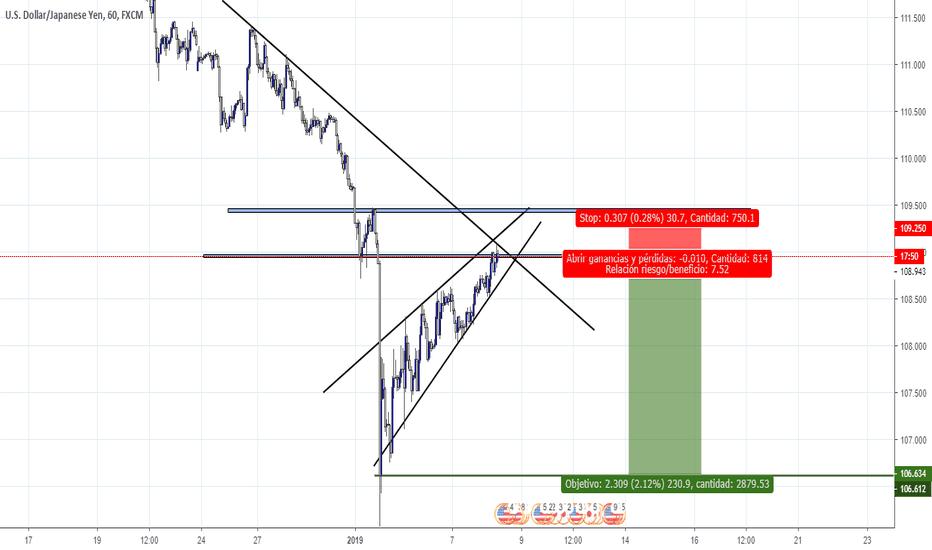 USDJPY: usdjpy sell for market