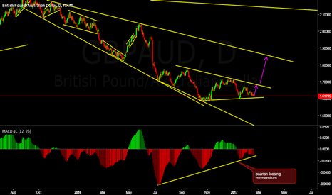 GBPAUD: nice  buy apportunity coming