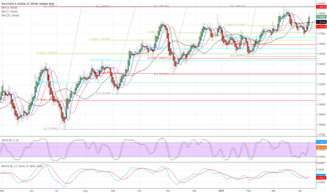 EURUSD: EURUSD - LONG Based on DINAPOLI D-Levels and MACD cross-over