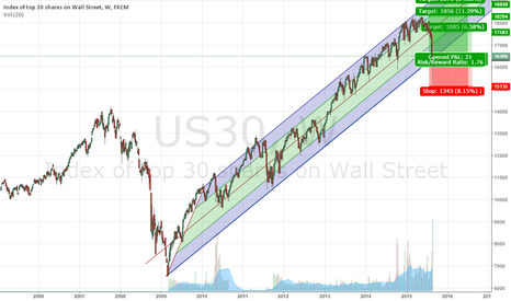 US30: bullish channel intact on wall st us30