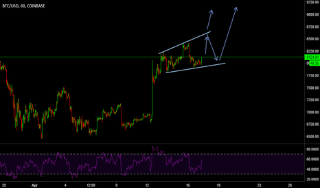 BTCUSD: BITCOIN TO FORM  A NEW HIGH