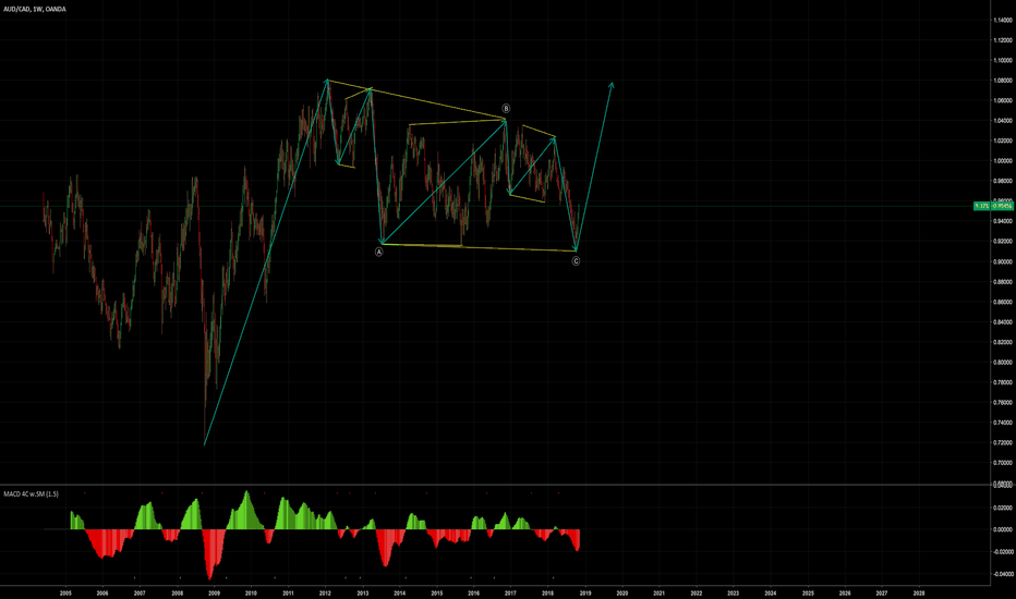 AUDCAD: AUDCAD WEEKLY STRUCTURE
