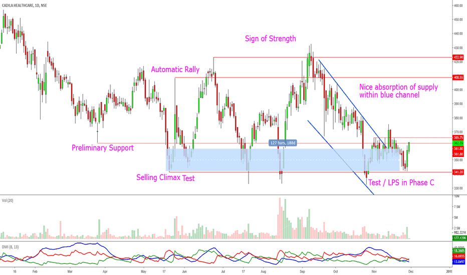 CADILAHC: Cadila Healthcare: Price Action Very Constructive