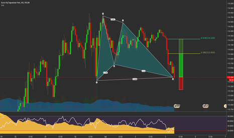 EURJPY: EURJPY Bull Gartley at market 113.39