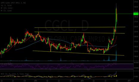 CGCL: capri global - double bottom breakout