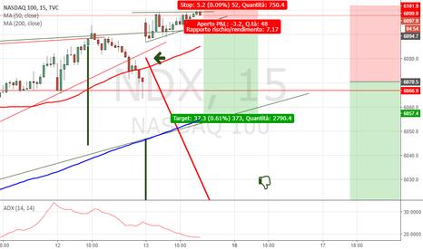 NDX: NASDAQ importanza del Time Frame