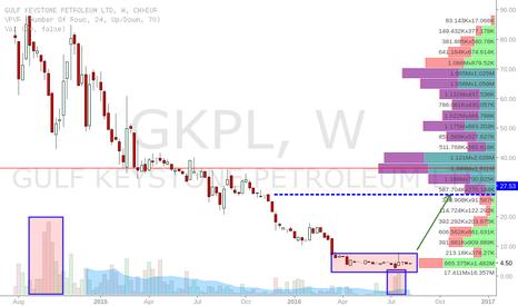 GKP: Long GKPL.