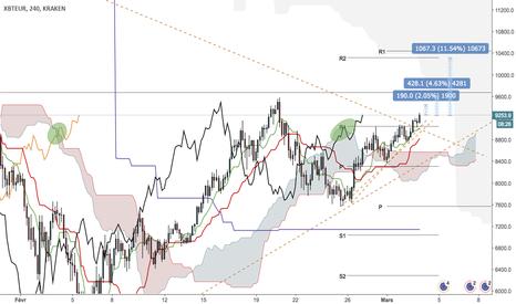 XBTEUR: BTC/EUR à la hausse. H4