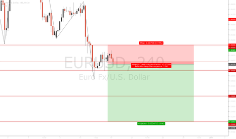 EURUSD: Sell | Setup