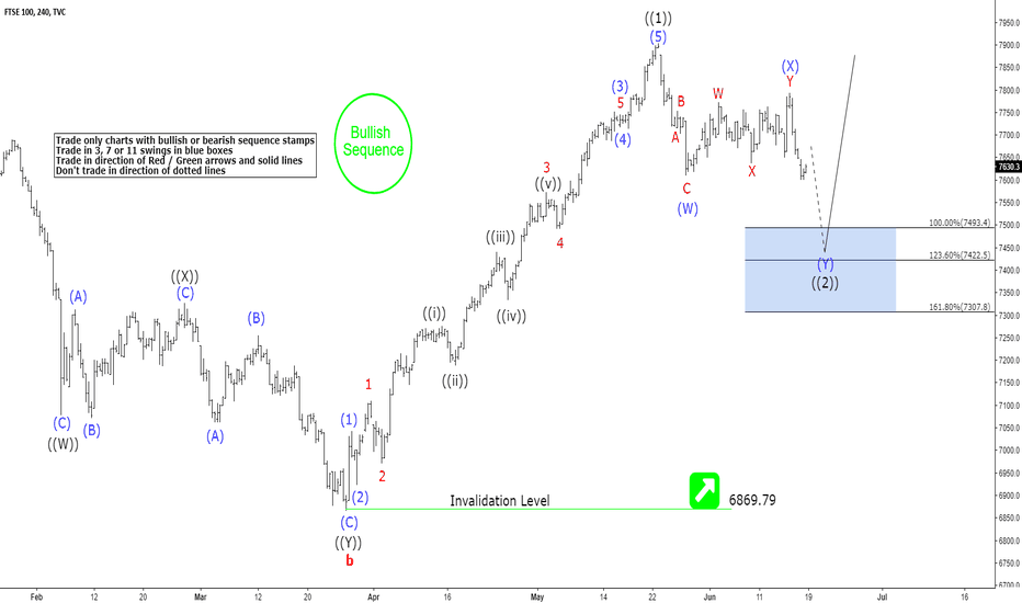 UKX: FTSE100 4 Hour Elliott Wave Analysis