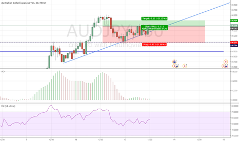 AUDJPY: ENTRY Super agressif for a h&shoulder not confirmed yet