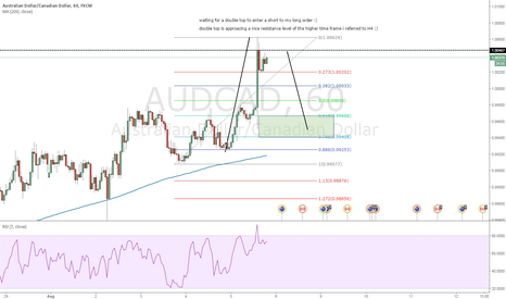 AUDCAD: nice double top on resistance level
