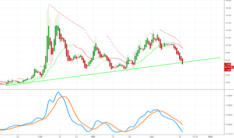 TVIX: Volatility Breaks Through Support