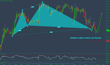 EURUSD: Long $EURUSD via bullish Cypher Pattern