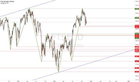 FTSE: FTSE Long-Term Forecast