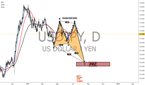 USDJPY: Possible U/J REVERSAL SOON....... Deep Crab Incoming!