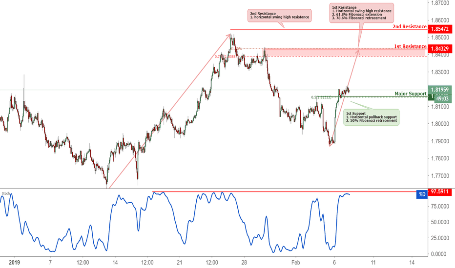 GBPAUD: GBPAUD Approaching Resistance, Potential Reversal!