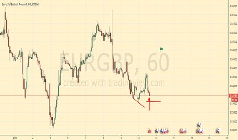 EURGBP: Eurgbp Long From The Grave