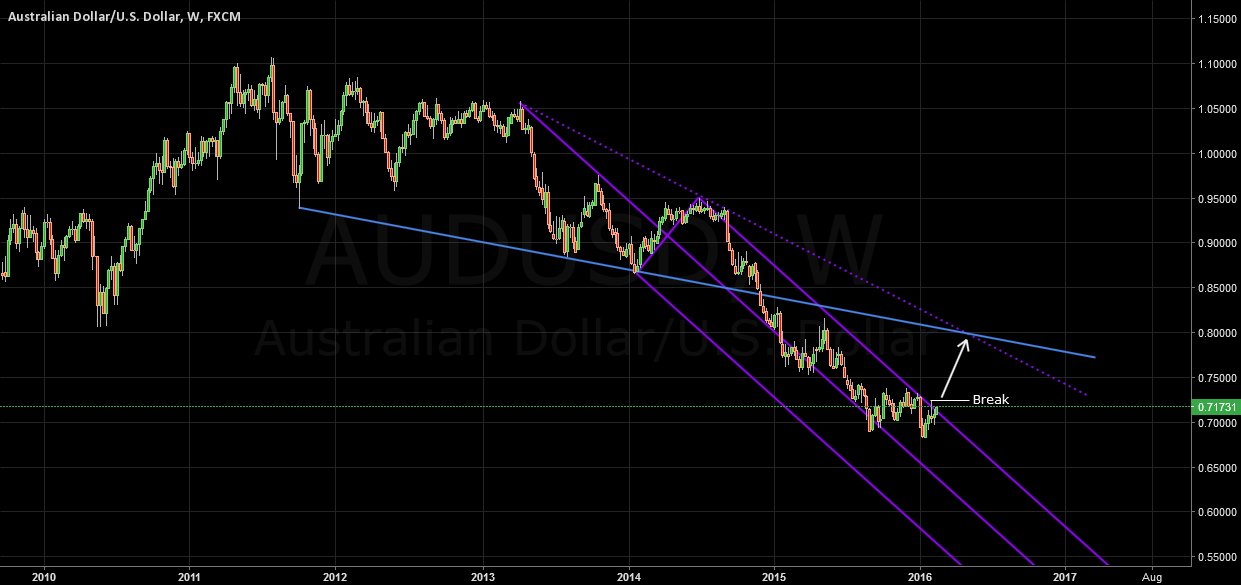 AUDUSD Pitchfork Analysis 1W